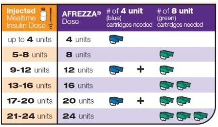 Afrezza-Dosing-Chart